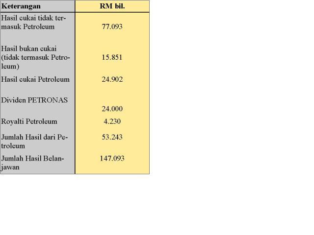 Butir Hasil Belanjawan Negara Tahun 2008