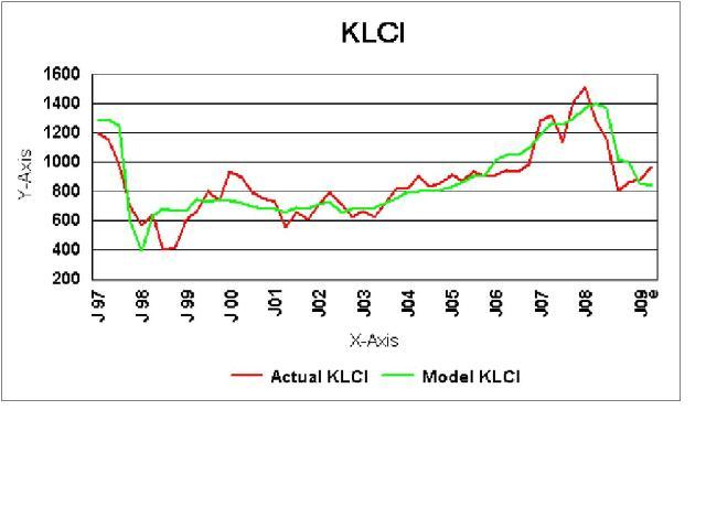 klci-chart