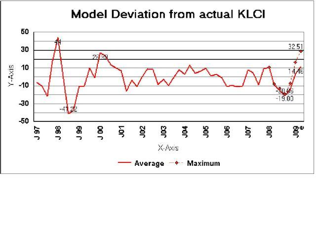 model-deviation-from-klci