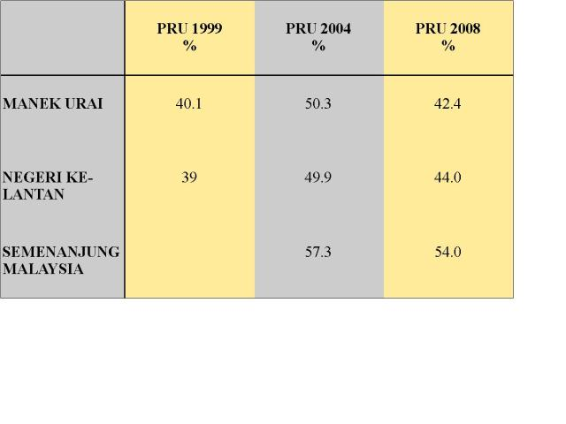 Data undi Melayu untuk UMNO (tahun 1999 - 2008)