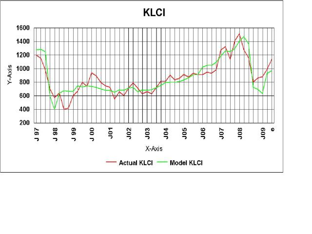 KLCI Charts