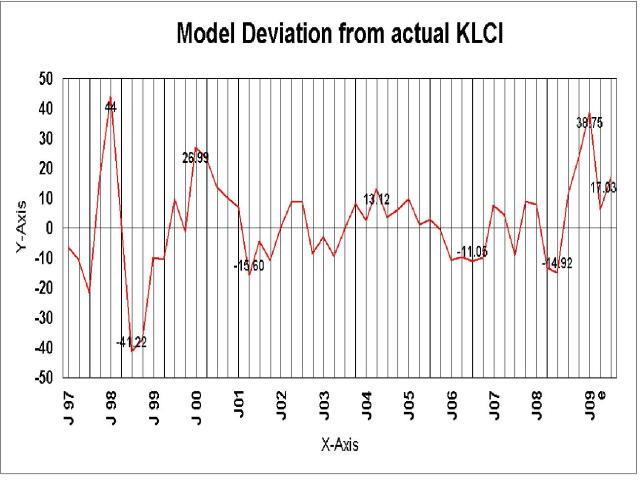 Model deviation from KLCI