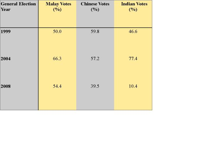 BN Votes by race and election year
